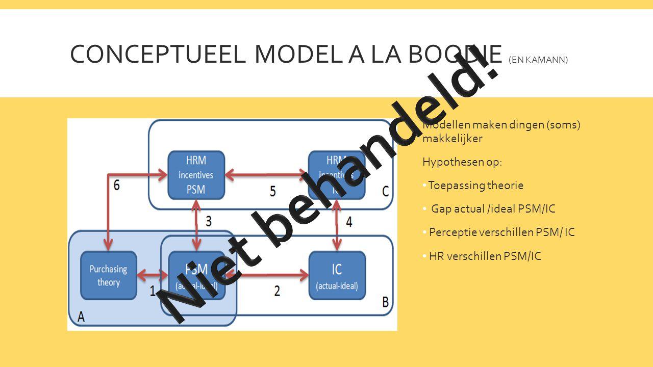 CONCEPTUEEL MODEL A LA BOODIE (EN KAMANN) Modellen maken dingen (soms) makkelijker Hypothesen op: • Toepassing theorie • Gap actual /ideal PSM/IC • Perceptie verschillen PSM/ IC • HR verschillen PSM/IC