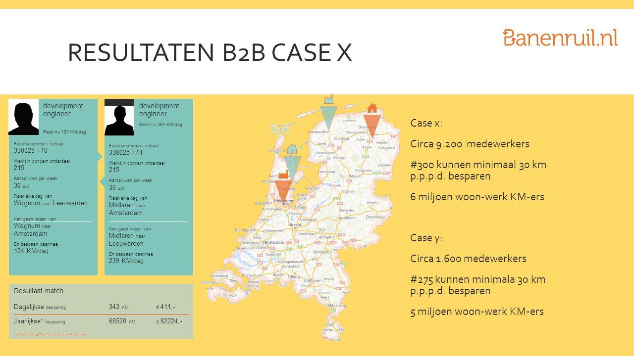 RESULTATEN B2B CASE X Case x: Circa 9.200 medewerkers #300 kunnen minimaal 30 km p.p.p.d.