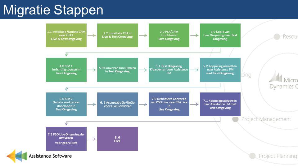 Migratie Stappen 1.1 Installatie /Update CRM naar 2011 Live & Test Omgeving 1.2 Installatie PSA in Live & Test Omgeving 2.0 PSA/CRM Inrichten in Live