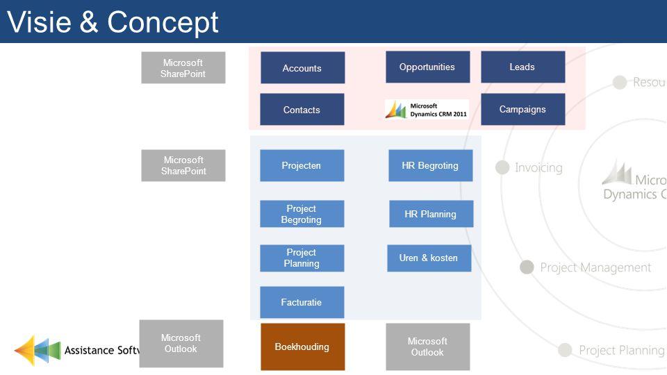 Visie & Concept Accounts Contacts Projecten Uren & kosten Project Planning Project Begroting Microsoft SharePoint Microsoft Outlook Boekhouding Factur