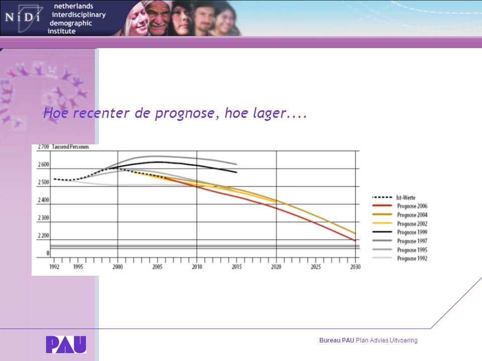 Bureau PAU Plan Advies Uitvoering Hoe recenter de prognose, hoe lager....