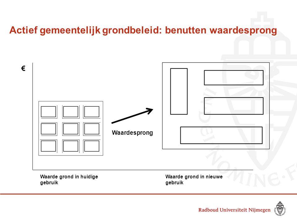 Actief gemeentelijk grondbeleid: benutten waardesprong € Waarde grond in huidige gebruik Waarde grond in nieuwe gebruik Waardesprong