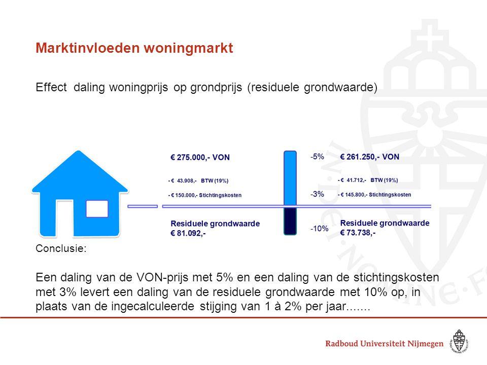 Marktinvloeden woningmarkt Effect daling woningprijs op grondprijs (residuele grondwaarde) Conclusie: Een daling van de VON-prijs met 5% en een daling