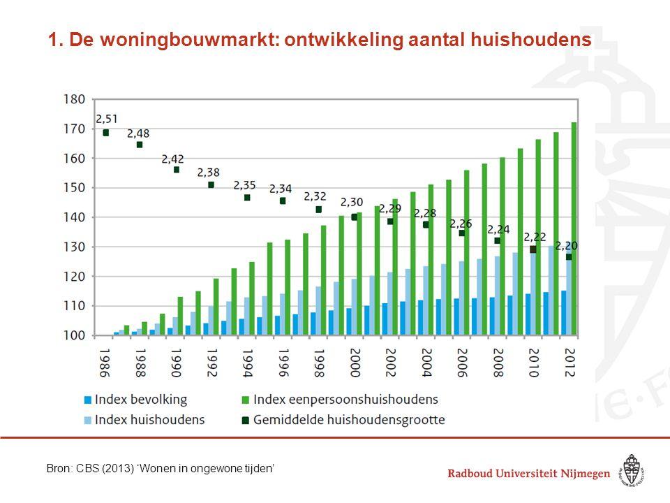 1. De woningbouwmarkt: ontwikkeling aantal huishoudens Bron: CBS (2013) 'Wonen in ongewone tijden'