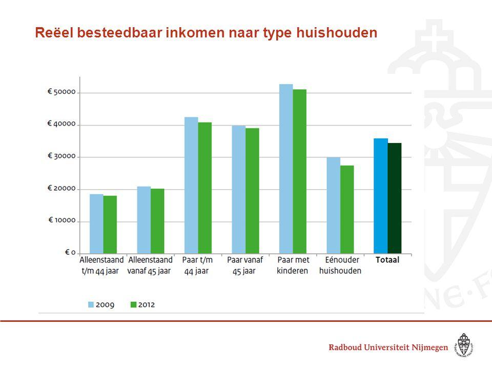 Reëel besteedbaar inkomen naar type huishouden