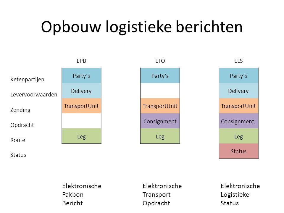 Opbouw logistieke berichten EPBETOELS Ketenpartijen Party's Levervoorwaarden Delivery Zending TransportUnit Opdracht Consignment Route Leg Status Elek