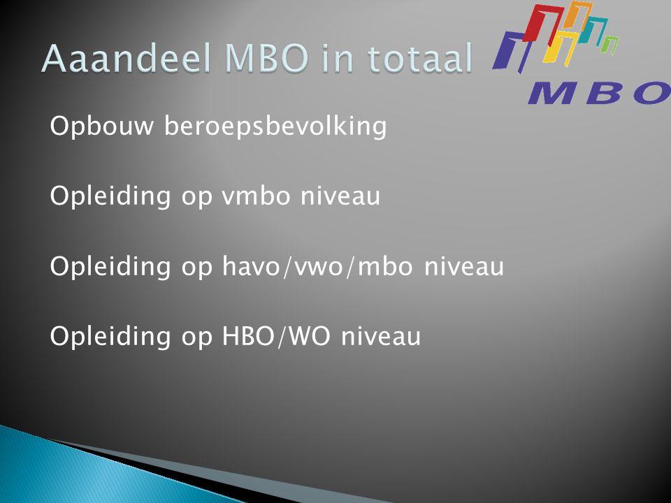 Opbouw beroepsbevolking Opleiding op vmbo niveau Opleiding op havo/vwo/mbo niveau Opleiding op HBO/WO niveau