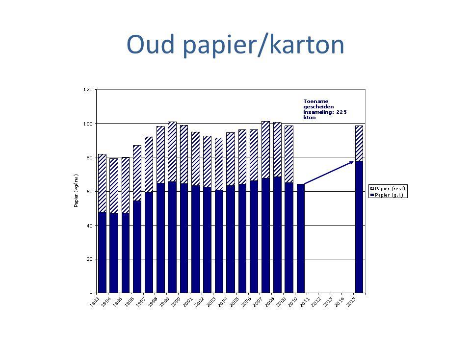 Oud papier/karton