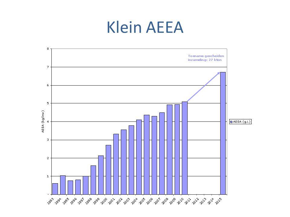 Klein AEEA
