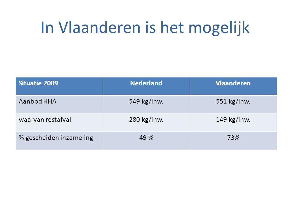 In Vlaanderen is het mogelijk Situatie 2009NederlandVlaanderen Aanbod HHA549 kg/inw.551 kg/inw. waarvan restafval280 kg/inw.149 kg/inw. % gescheiden i