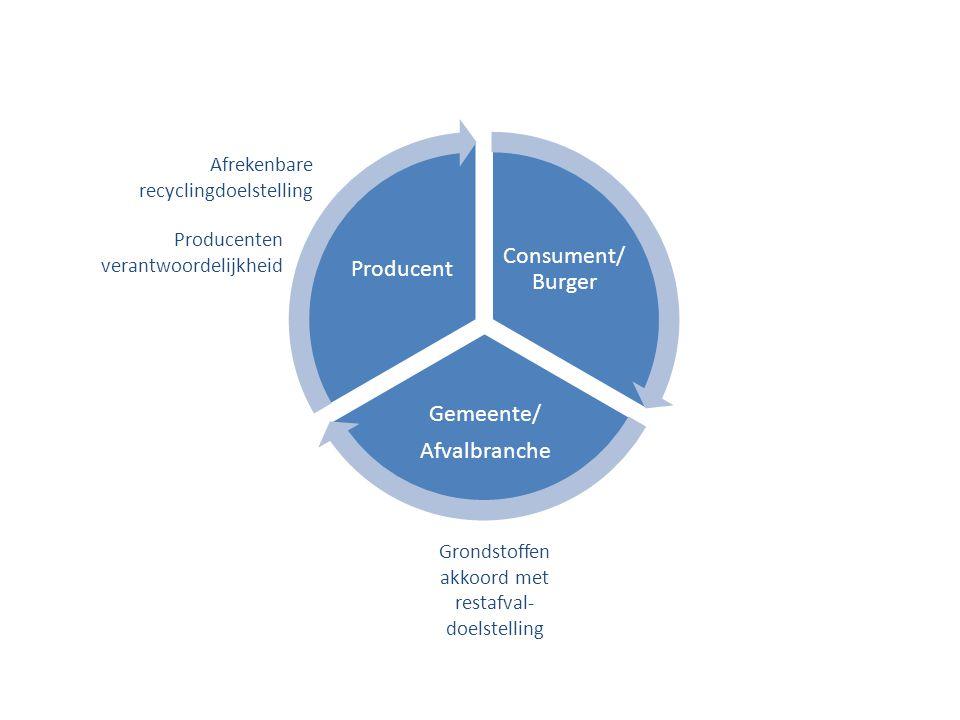 Consument/ Burger Gemeente/ Afvalbranche Producent Producenten verantwoordelijkheid Grondstoffen akkoord met restafval- doelstelling Afrekenbare recyc