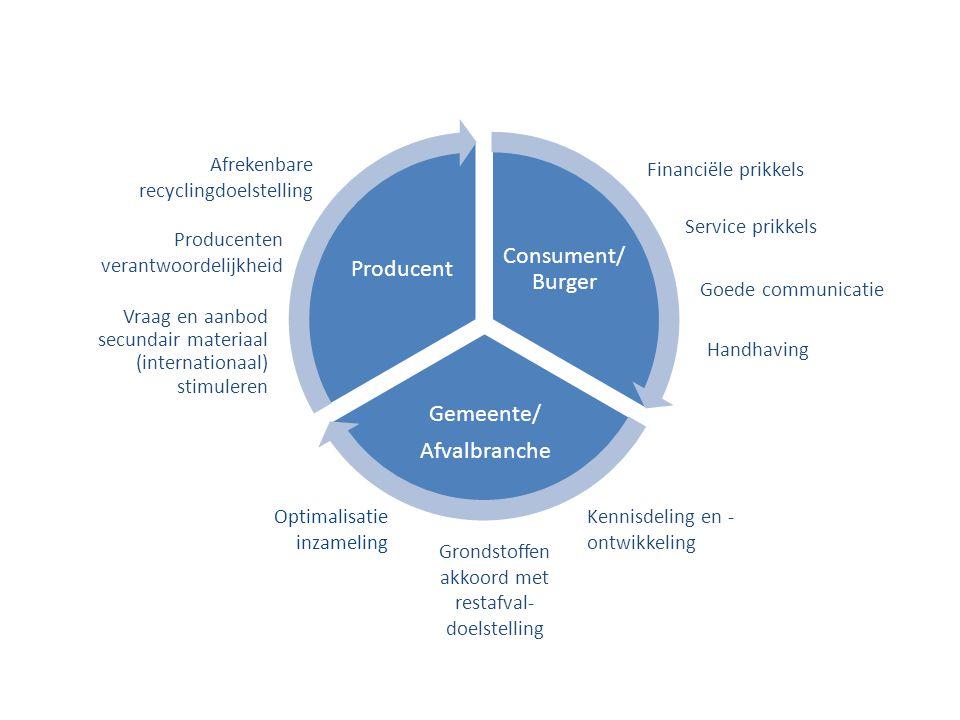 Consument/ Burger Gemeente/ Afvalbranche Producent Financiële prikkels Producenten verantwoordelijkheid Kennisdeling en - ontwikkeling Optimalisatie i