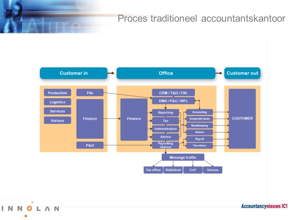 Proces toekomstig accountantskantoor XBRL /SBR
