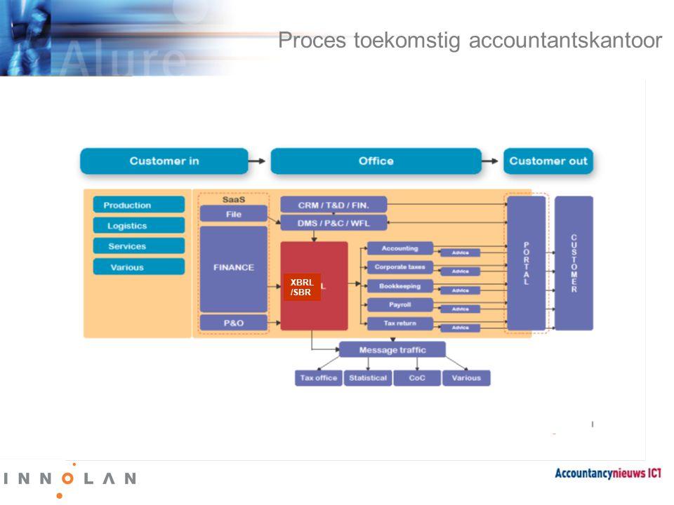 Informatiebehoefte verandert • Traditionele stuurmiddelen • Financiële kengetallen • Productiviteit • Onderhanden Werk • Omzet • Resultaat • Rapporterend / repeterend • Passieve informatie • Excel als BI tool