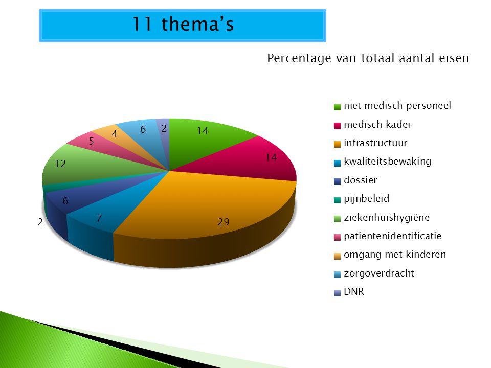 Percentage van totaal aantal eisen 11 thema's