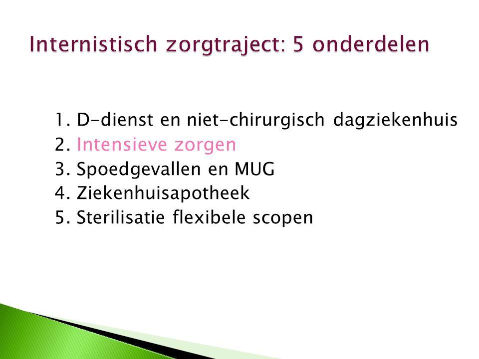 1. D-dienst en niet-chirurgisch dagziekenhuis 2. Intensieve zorgen 3. Spoedgevallen en MUG 4. Ziekenhuisapotheek 5. Sterilisatie flexibele scopen