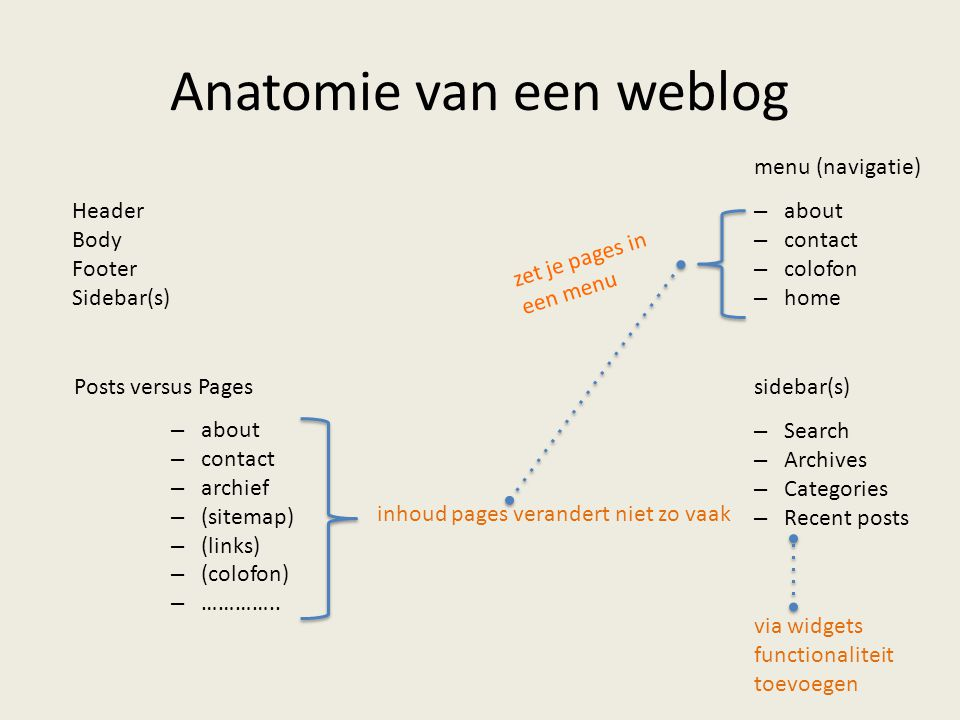 Anatomie van een weblog Header Body Footer Sidebar(s) Posts versus Pages –about –contact –archief –(sitemap) –(links) –(colofon) –………….. inhoud pages