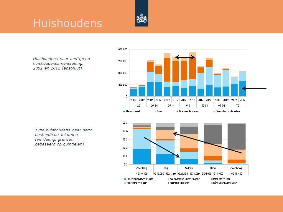 Type huishoudens naar netto besteedbaar inkomen (verdeling, grenzen gebaseerd op quintielen) Huishoudens naar leeftijd en huishoudensamenstelling, 200