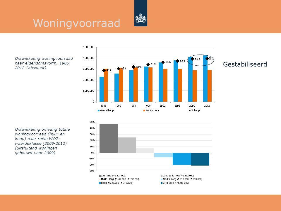 Woningvoorraad Gestabiliseerd Ontwikkeling woningvoorraad naar eigendomsvorm, 1986- 2012 (absoluut) Ontwikkeling omvang totale woningvoorraad (huur en