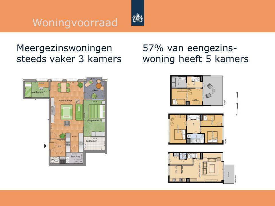 Meergezinswoningen steeds vaker 3 kamers 57% van eengezins- woning heeft 5 kamers Woningvoorraad