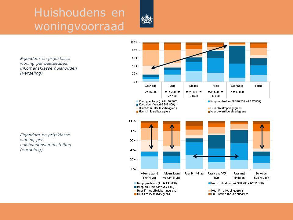 Huishoudens en woningvoorraad Eigendom en prijsklasse woning per huishoudensamenstelling (verdeling) Eigendom en prijsklasse woning per besteedbaar in