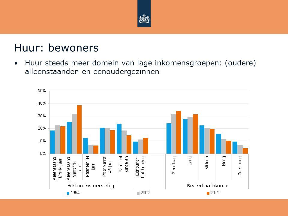 Huur: bewoners • Huur steeds meer domein van lage inkomensgroepen: (oudere) alleenstaanden en eenoudergezinnen