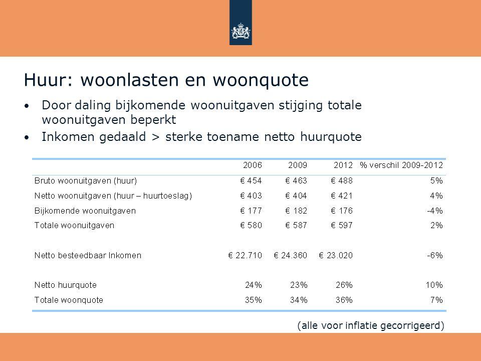Huur: woonlasten en woonquote • Door daling bijkomende woonuitgaven stijging totale woonuitgaven beperkt • Inkomen gedaald > sterke toename netto huur