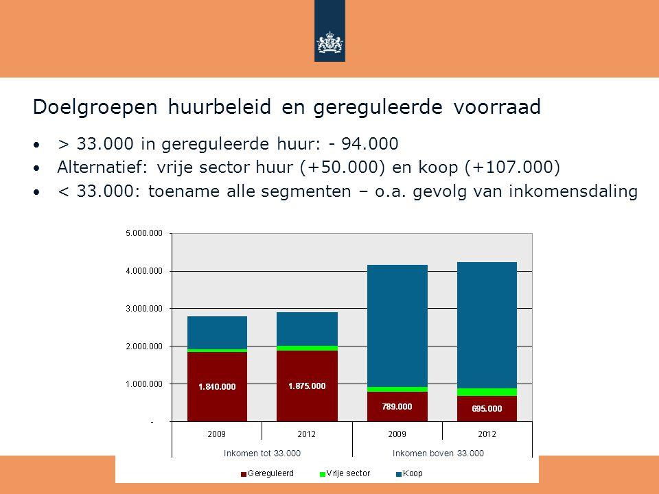 Doelgroepen huurbeleid en gereguleerde voorraad • > 33.000 in gereguleerde huur: - 94.000 • Alternatief: vrije sector huur (+50.000) en koop (+107.000