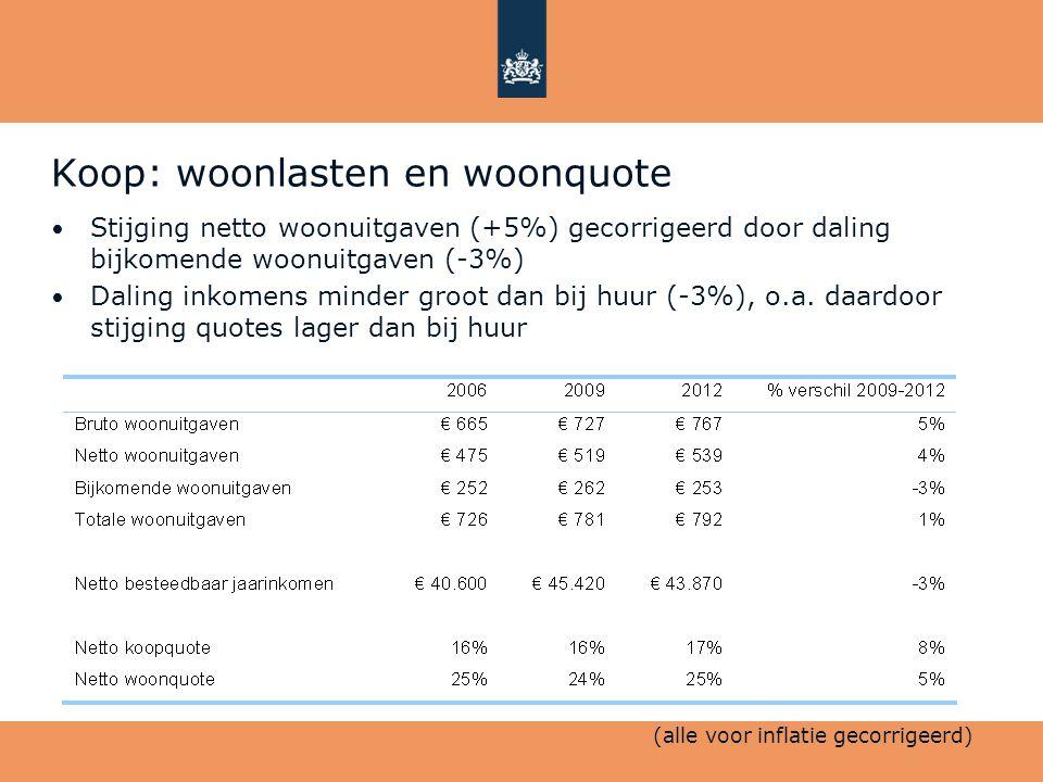 Koop: woonlasten en woonquote • Stijging netto woonuitgaven (+5%) gecorrigeerd door daling bijkomende woonuitgaven (-3%) • Daling inkomens minder groo