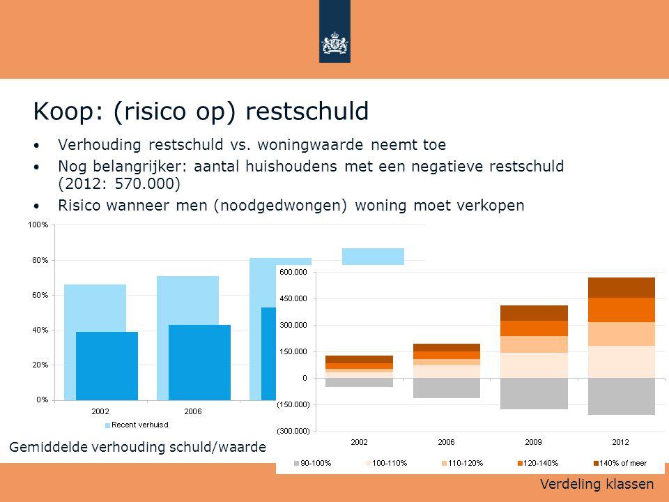Koop: (risico op) restschuld • Verhouding restschuld vs. woningwaarde neemt toe • Nog belangrijker: aantal huishoudens met een negatieve restschuld (2