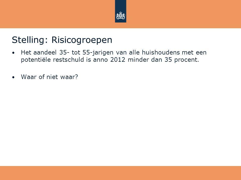 Stelling: Risicogroepen • Het aandeel 35- tot 55-jarigen van alle huishoudens met een potentiële restschuld is anno 2012 minder dan 35 procent. • Waar