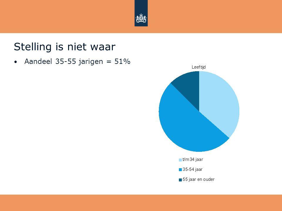 Stelling is niet waar • Aandeel 35-55 jarigen = 51%