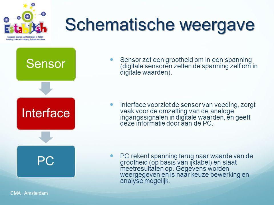 Voorbeelden van Computermetingen CMA - Amsterdam