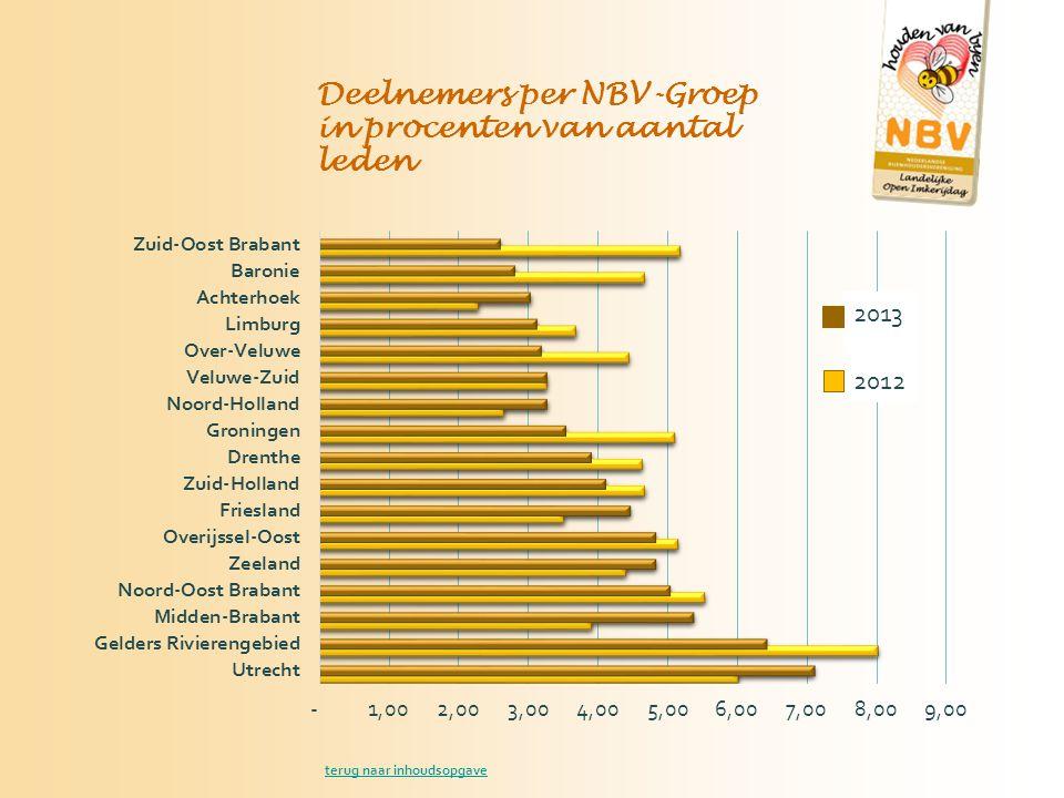 Deelnemers per NBV-Groep in procenten van aantal leden 2013 2012 terug naar inhoudsopgave