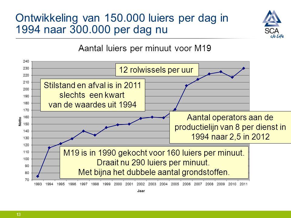 Ontwikkeling van 150.000 luiers per dag in 1994 naar 300.000 per dag nu 13 Aantal luiers per minuut voor M19 M19 is in 1990 gekocht voor 160 luiers per minuut.