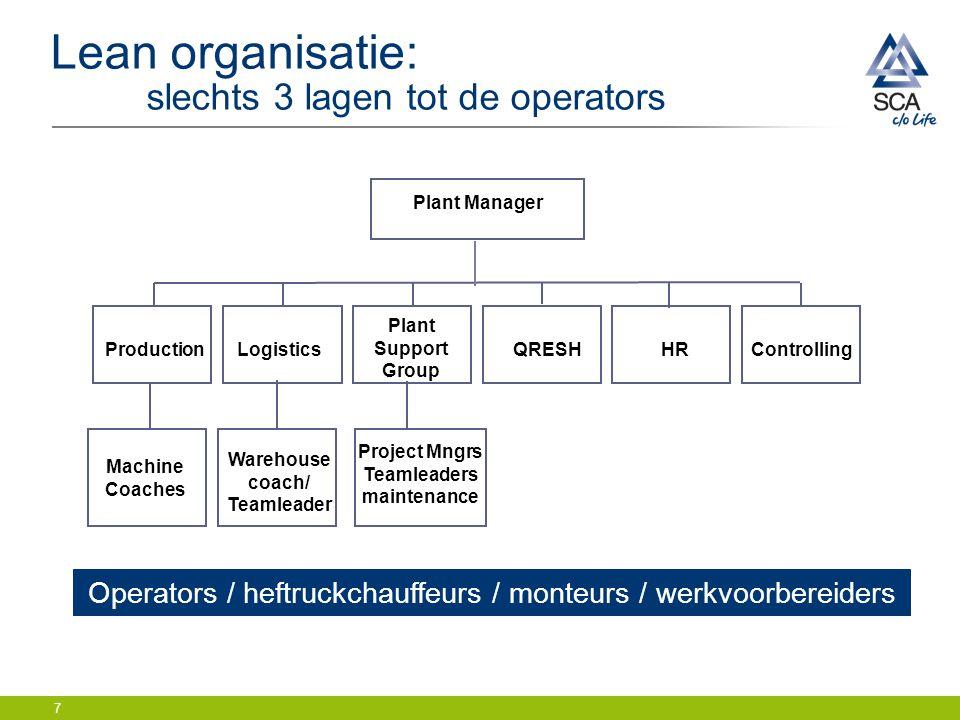 7 Lean organisatie: slechts 3 lagen tot de operators Plant Manager ProductionLogistics Plant Support Group ControllingHRQRESH Machine Coaches Warehous