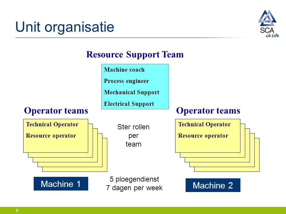 8 Unit organisatie Machine coach Process engineer Mechanical Support Electrical Support Resource Support Team Technical Operator Resource operator Mac