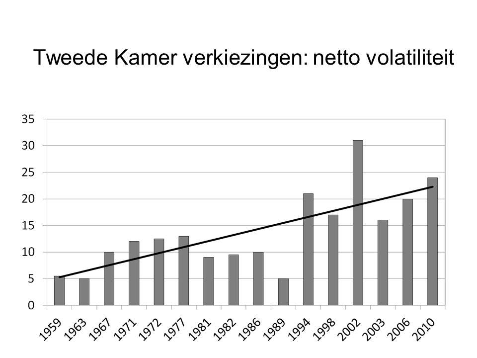 Tweede Kamer verkiezingen: netto volatiliteit