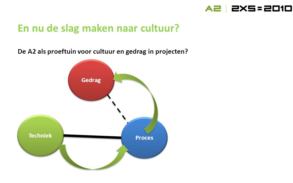 De A2 als proeftuin voor cultuur en gedrag in projecten.