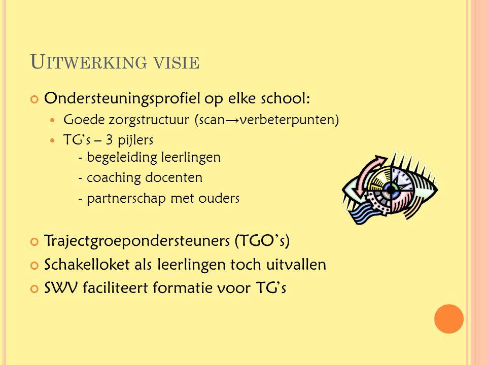 U ITWERKING VISIE Ondersteuningsprofiel op elke school:  Goede zorgstructuur (scan → verbeterpunten)  TG's – 3 pijlers - begeleiding leerlingen - co