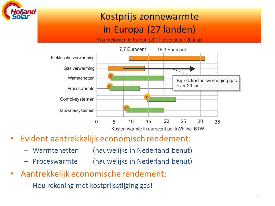 Kostprijs zonnewarmte in Europa (27 landen) • Evident aantrekkelijk economisch rendement: – Warmtenetten(nauwelijks in Nederland benut) – Proceswarmte(nauwelijks in Nederland benut) • Aantrekkelijk economische rendement: – Hou rekening met kostprijsstijging gas.