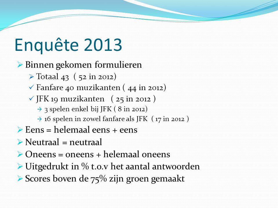 Enquête 2013  Binnen gekomen formulieren  Totaal 43 ( 52 in 2012)  Fanfare 40 muzikanten ( 44 in 2012)  JFK 19 muzikanten ( 25 in 2012 )  3 spelen enkel bij JFK ( 8 in 2012)  16 spelen in zowel fanfare als JFK ( 17 in 2012 )  Eens = helemaal eens + eens  Neutraal = neutraal  Oneens = oneens + helemaal oneens  Uitgedrukt in % t.o.v het aantal antwoorden  Scores boven de 75% zijn groen gemaakt