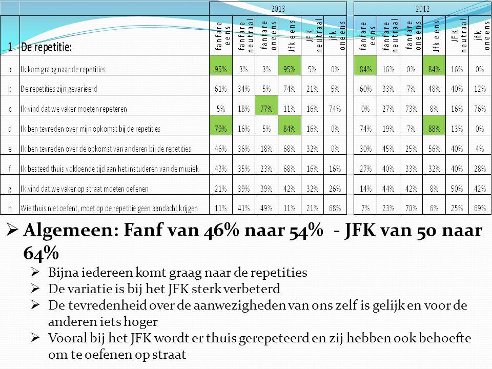  Algemeen: Fanf van 46% naar 54% - JFK van 50 naar 64%  Bijna iedereen komt graag naar de repetities  De variatie is bij het JFK sterk verbeterd  De tevredenheid over de aanwezigheden van ons zelf is gelijk en voor de anderen iets hoger  Vooral bij het JFK wordt er thuis gerepeteerd en zij hebben ook behoefte om te oefenen op straat