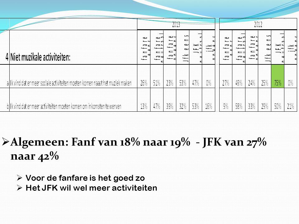  Algemeen: Fanf van 18% naar 19% - JFK van 27% naar 42%  Voor de fanfare is het goed zo  Het JFK wil wel meer activiteiten