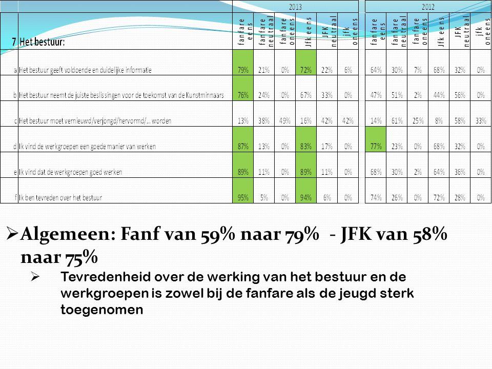  Algemeen: Fanf van 59% naar 79% - JFK van 58% naar 75%  Tevredenheid over de werking van het bestuur en de werkgroepen is zowel bij de fanfare als de jeugd sterk toegenomen