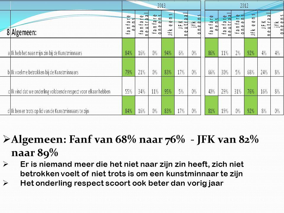  Algemeen: Fanf van 68% naar 76% - JFK van 82% naar 89%  Er is niemand meer die het niet naar zijn zin heeft, zich niet betrokken voelt of niet trots is om een kunstminnaar te zijn  Het onderling respect scoort ook beter dan vorig jaar