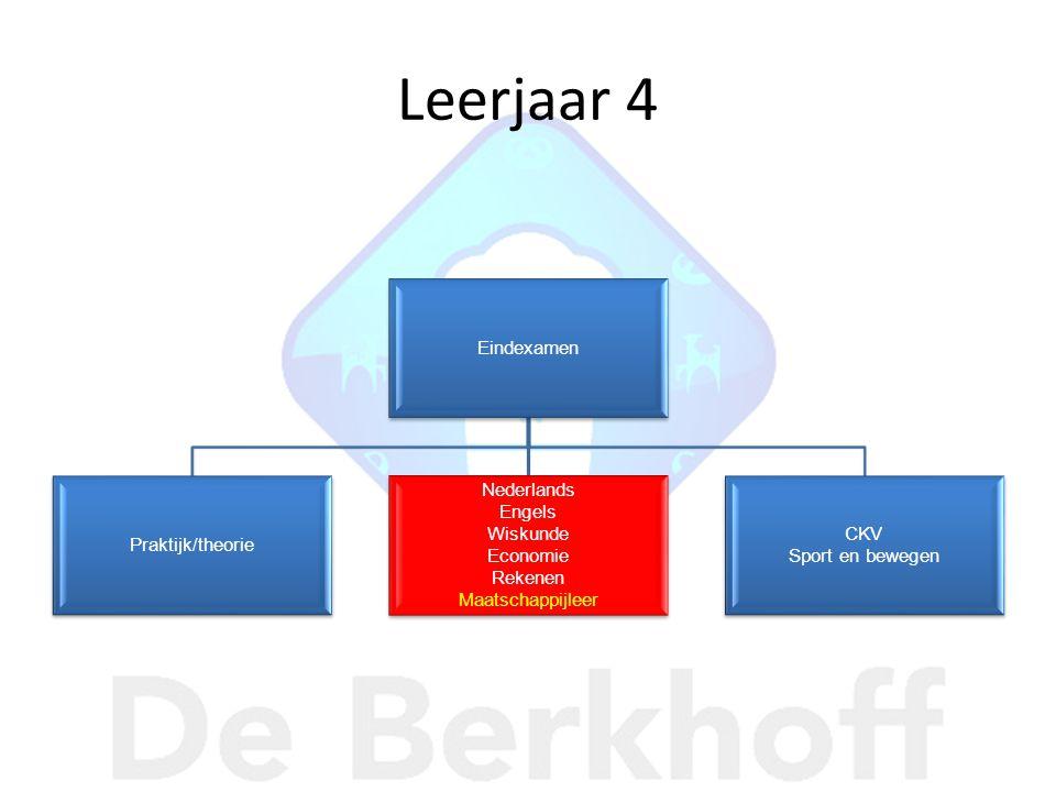 Leerjaar 4 Eindexamen Praktijk/theorie Nederlands Engels Wiskunde Economie Rekenen Maatschappijleer CKV Sport en bewegen