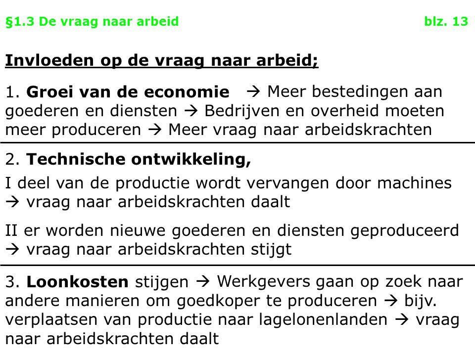§1.3 De vraag naar arbeid blz. 13 Invloeden op de vraag naar arbeid; 1. Groei van de economie 2. Technische ontwikkeling, 3. Loonkosten stijgen  Werk