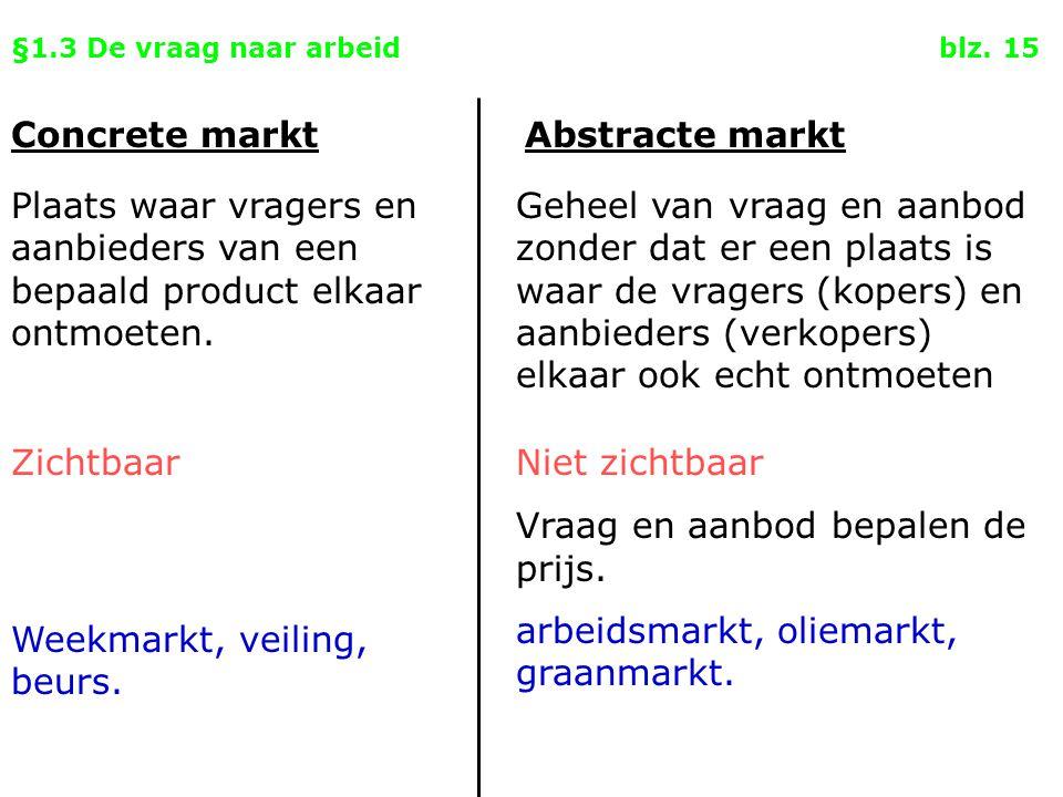 §1.3 De vraag naar arbeid blz. 15 Concrete marktAbstracte markt Plaats waar vragers en aanbieders van een bepaald product elkaar ontmoeten. Geheel van