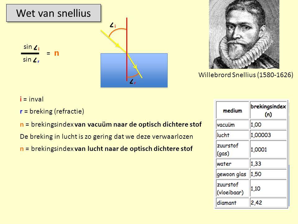 Wet van snellius Willebrord Snellius (1580-1626) sin i r = n i = inval r = breking (refractie) n = brekingsindex van vacuüm naar de optisch dichtere s